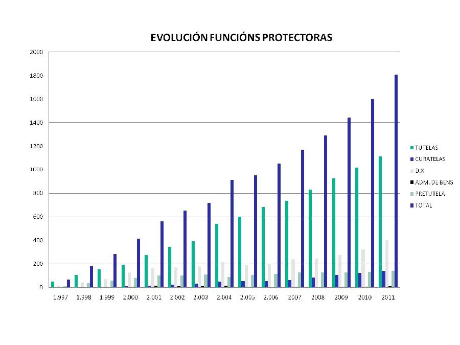 O exercicio de medidas de protección desde unha institución tutelar pública